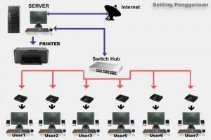 Info PC Station