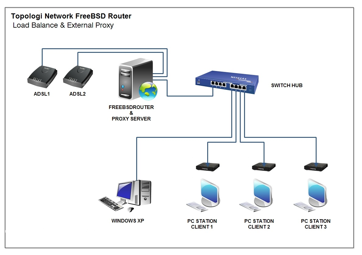 freeBSD router with 2 line internet